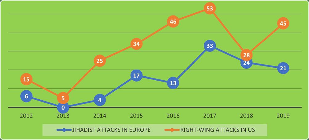right-wing attacks